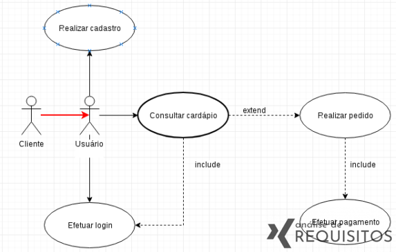 """Representação de um relacionamento """"herança"""" em um diagrama de caso de uso UML."""
