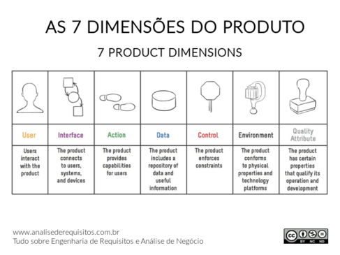 As 7 dimensões do produto são: user, interface, action, data, control, environment e quality