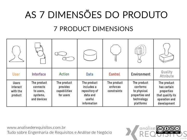 As 7 dimensões do produto são: user, interface, action, data, control, environment e quality