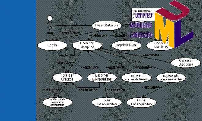Diagrama de casos de uso UML, aprenda como funcionam.