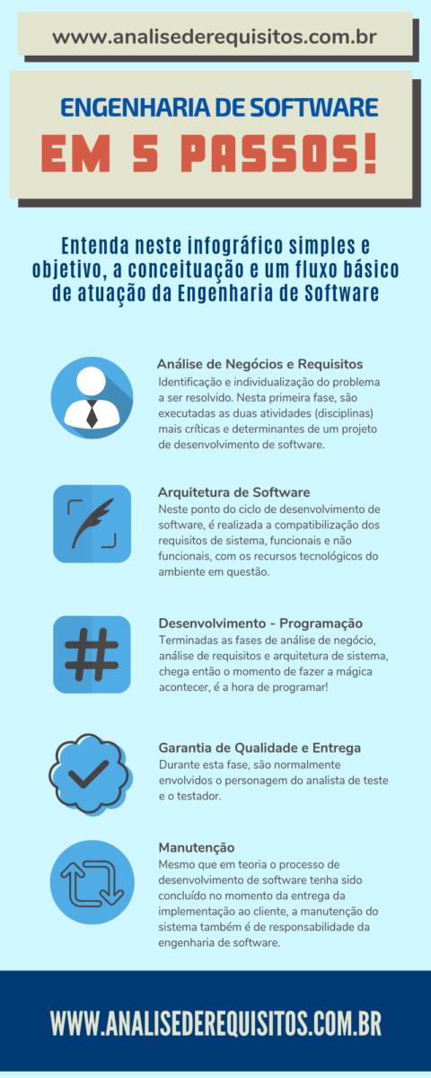 Infográfico: O que é engenharia de software? Entenda em 5 fases.