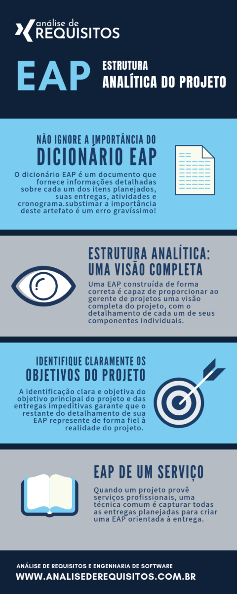 O que é EAP? Infográfico: principais características de uma estrutura analítica do projeto - EAP - WBS. Como o uso de uma EAP pode salvar seu projeto de desenvolvimento.
